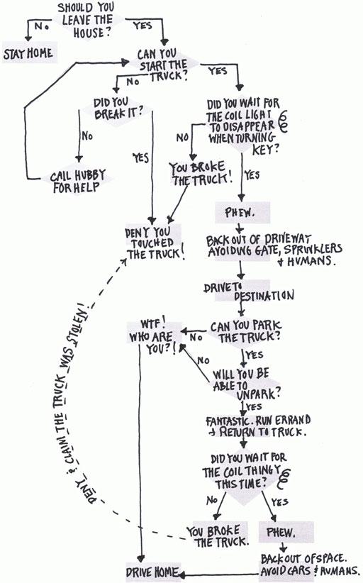 Should I leave the house flow chart via lilblueboo.com