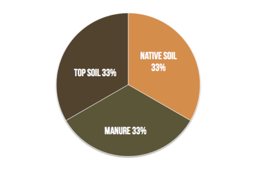 piechartfor soil
