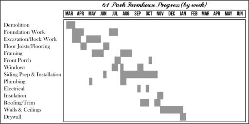 Farmhouse Renovation Timeline
